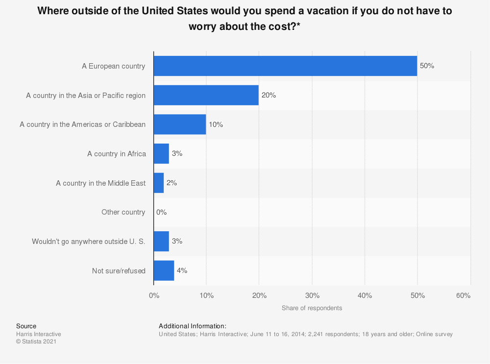 Statistic: Where outside of the United States would you spend a vacation if you do not have to worry about the cost?* | Statista