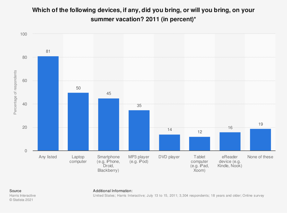 Statistic: Which of the following devices, if any, did you bring, or will you bring, on your summer vacation? 2011 (in percent)* | Statista