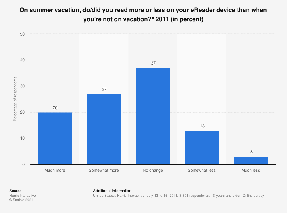 Statistic: On summer vacation, do/did you read more or less on your eReader device than when you're not on vacation?* 2011 (in percent) | Statista