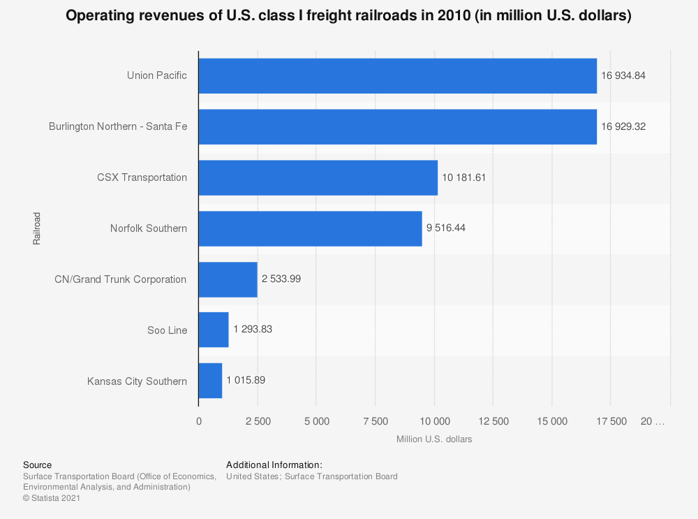 Statistic: Operating revenues of U.S. class I freight railroads in 2010 (in million U.S. dollars) | Statista