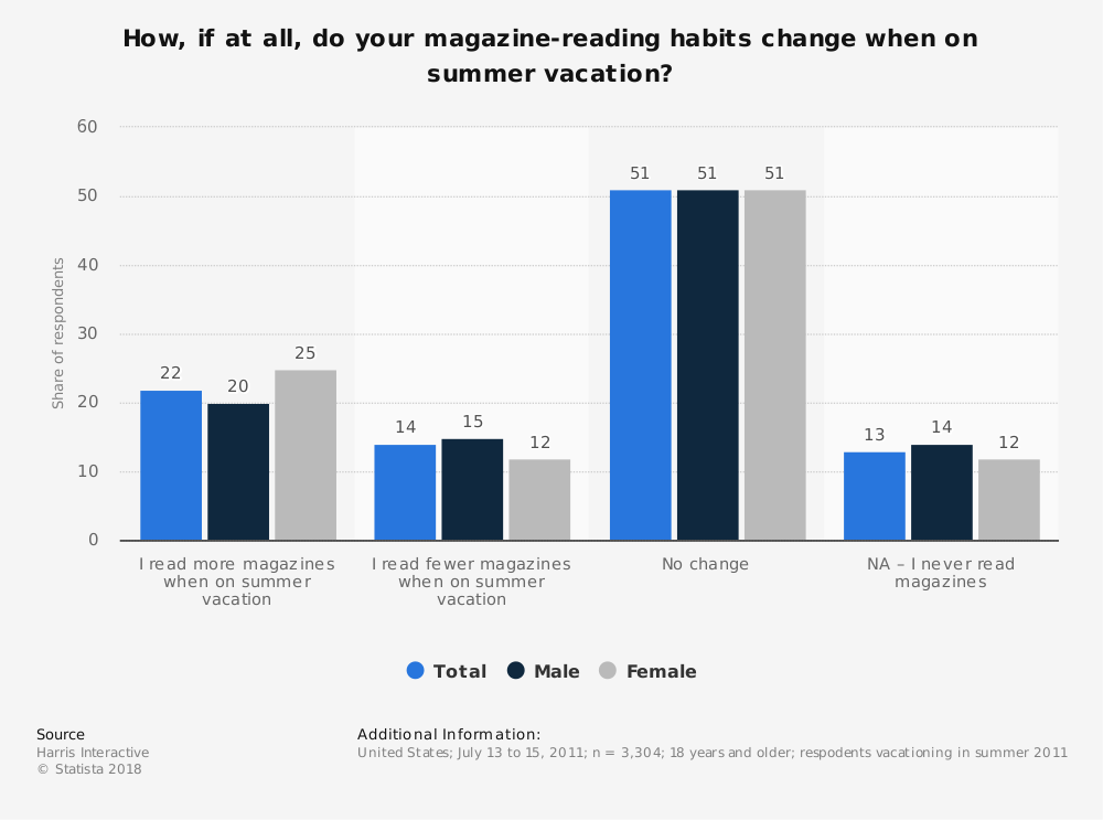 Statistic: How, if at all, do your magazine-reading habits change when on summer vacation? | Statista