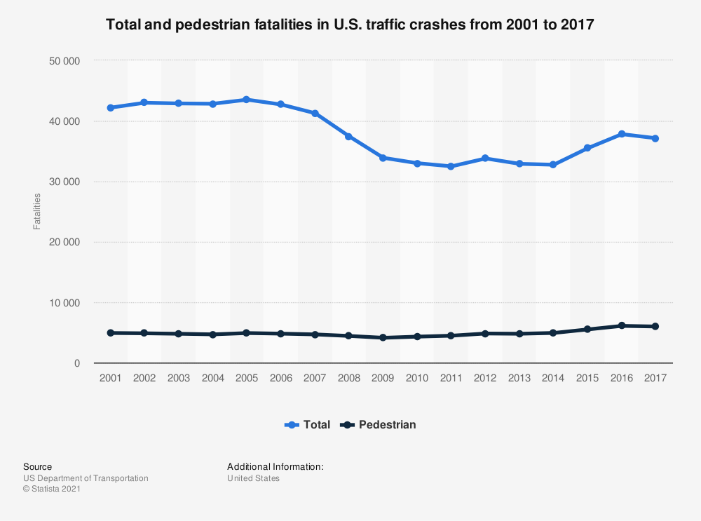 Statistic: Total and pedestrian fatalities in U.S. traffic crashes from 2001 to 2016 | Statista