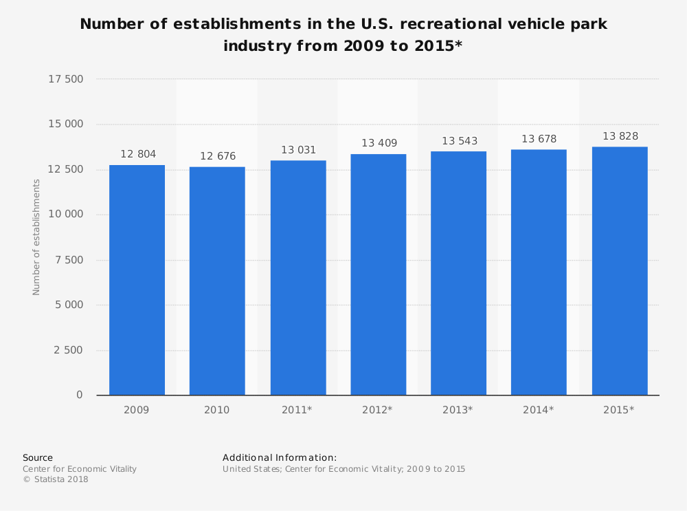Statistic: Number of establishments in the U.S. recreational vehicle park industry from 2009 to 2015* | Statista