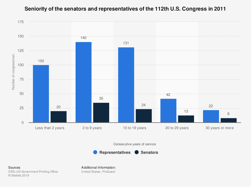 Statistic: Seniority of the senators and representatives of the 112th U.S. Congress in 2011 | Statista