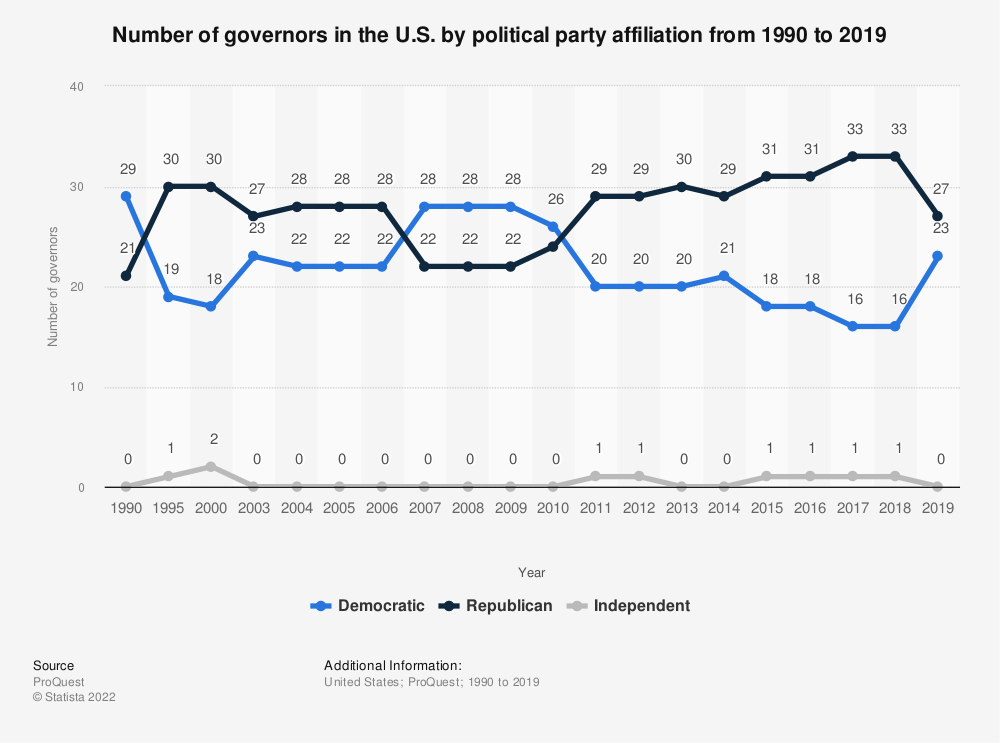 Statistic: Number of governors in the U.S. by political party affiliation from 1990 to 2019 | Statista