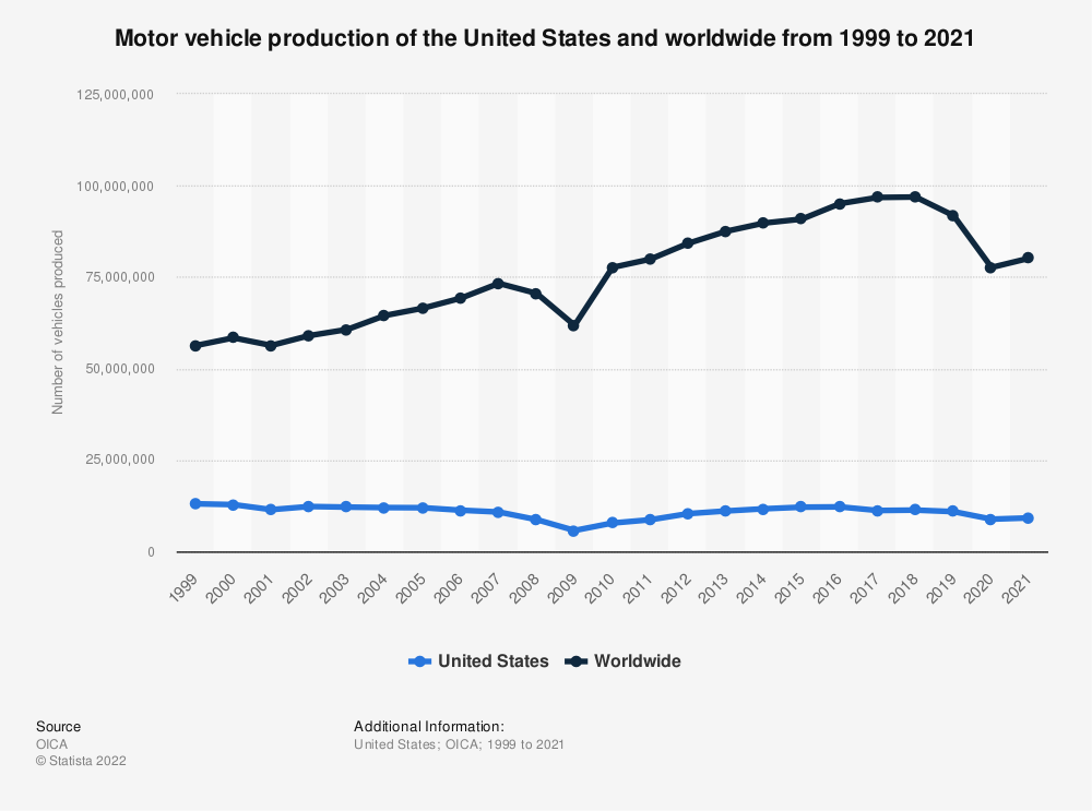 Statistic: Motor vehicle production of the United States and worldwide from 1999 to 2018 | Statista