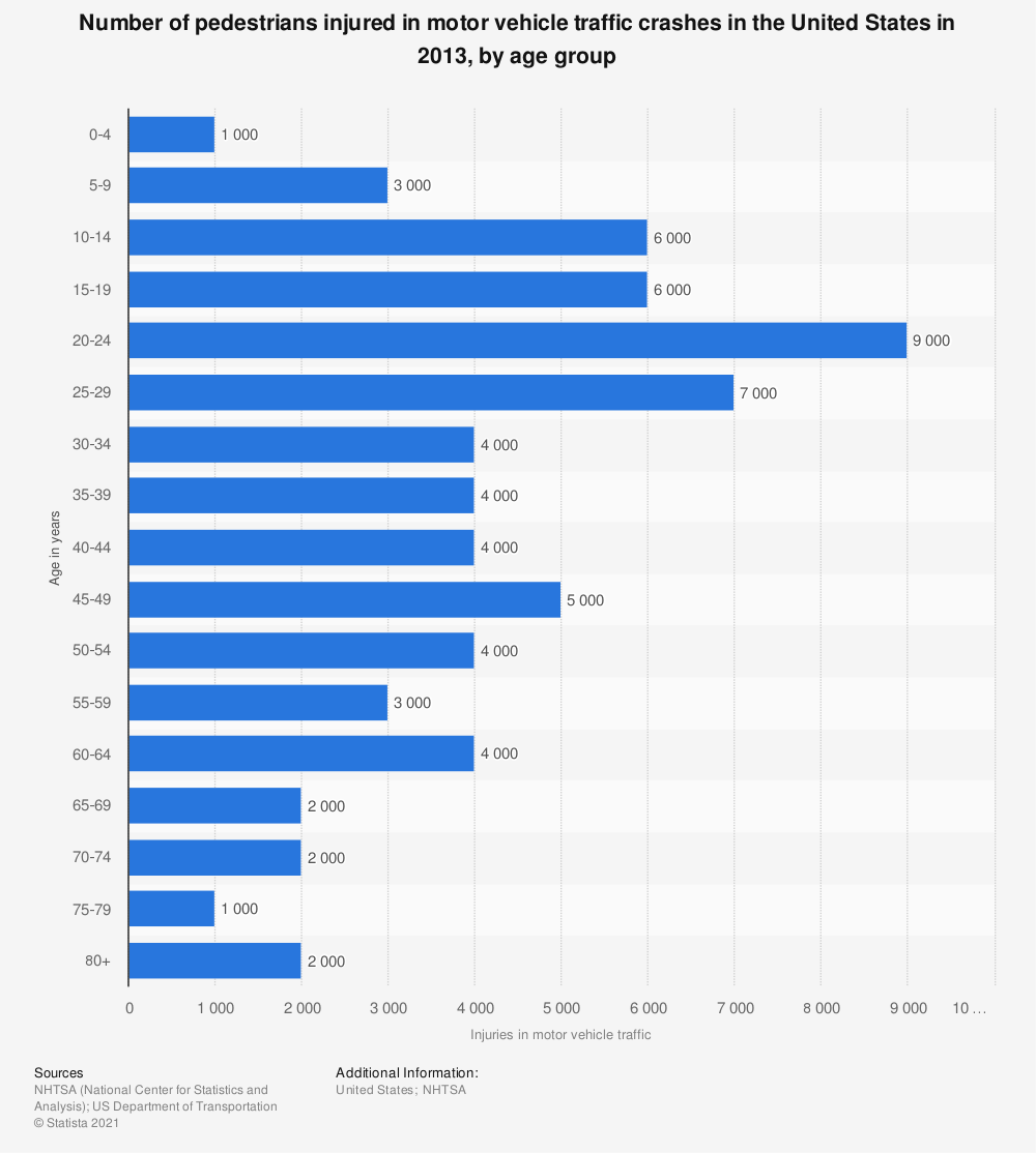 Statistic: Number of pedestrians injured in motor vehicle traffic crashes in the United States in 2013, by age group   Statista