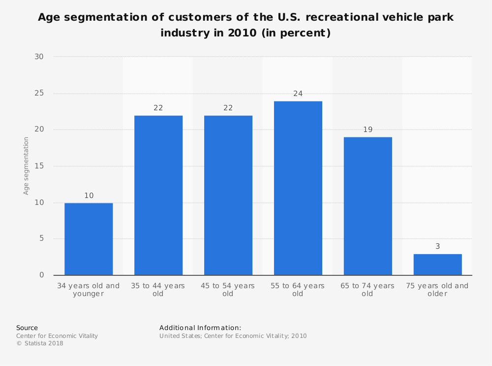 Statistic: Age segmentation of customers of the U.S. recreational vehicle park industry in 2010 (in percent) | Statista