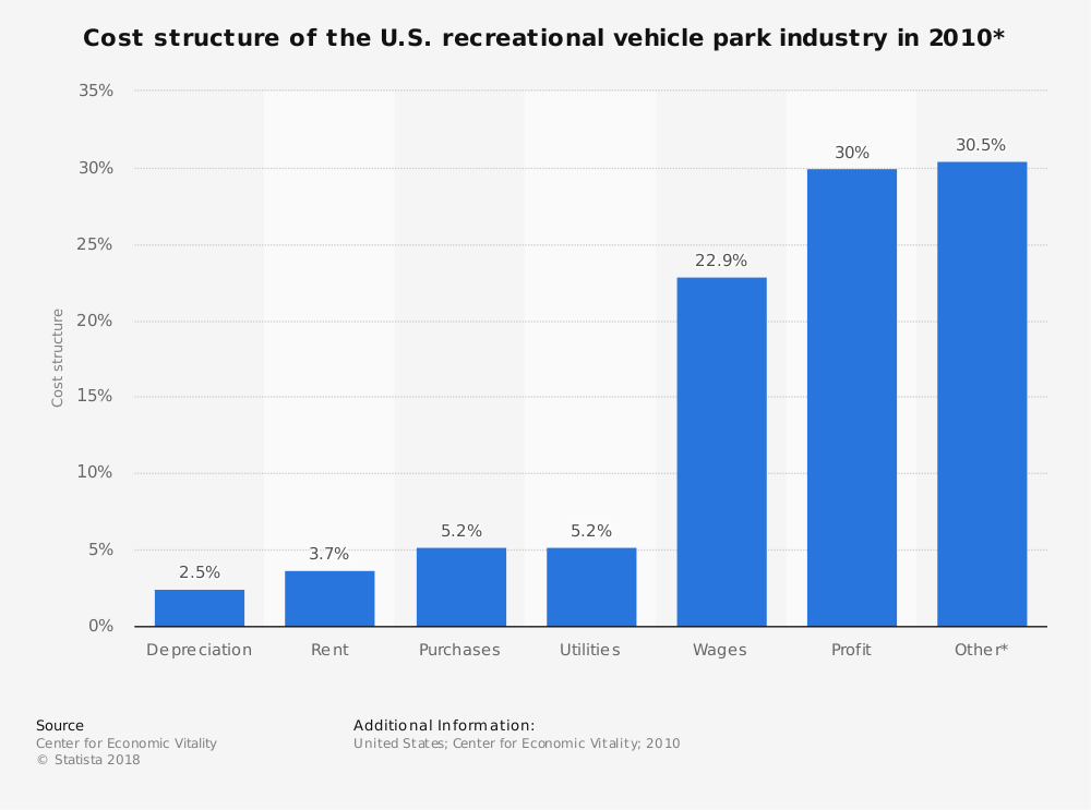 Statistic: Cost structure of the U.S. recreational vehicle park industry in 2010* | Statista