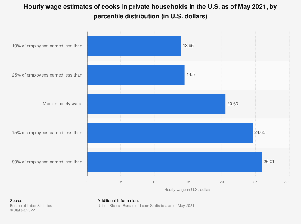 Statistic: Hourly wage estimates of cooks in private households in the U.S. as of May 2018, by percentile distribution (in U.S. dollars)* | Statista
