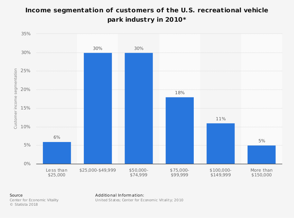Statistic: Income segmentation of customers of the U.S. recreational vehicle park industry in 2010* | Statista