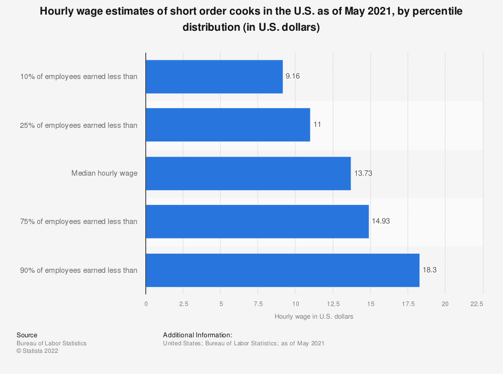Statistic: Hourly wage estimates of short order cooks in the U.S. as of May 2017, by percentile distribution (in U.S. dollars)* | Statista