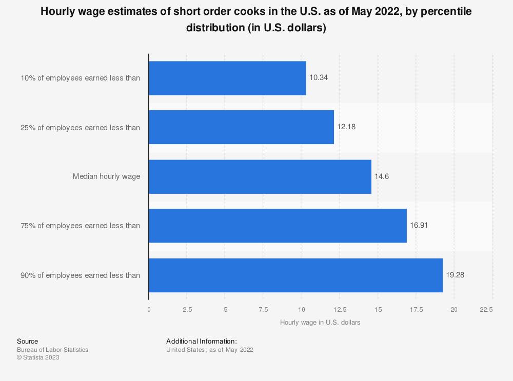 U2022 Hourly Wages Of U.S. Short Order Cooks 2017   Statistic