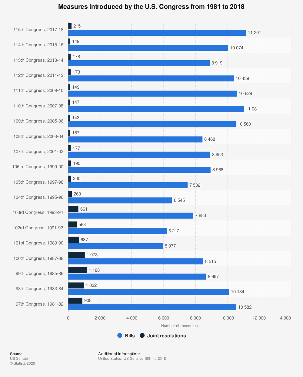 Statistic: Measures introduced by the U.S. Congress from 1981 to 2018 | Statista