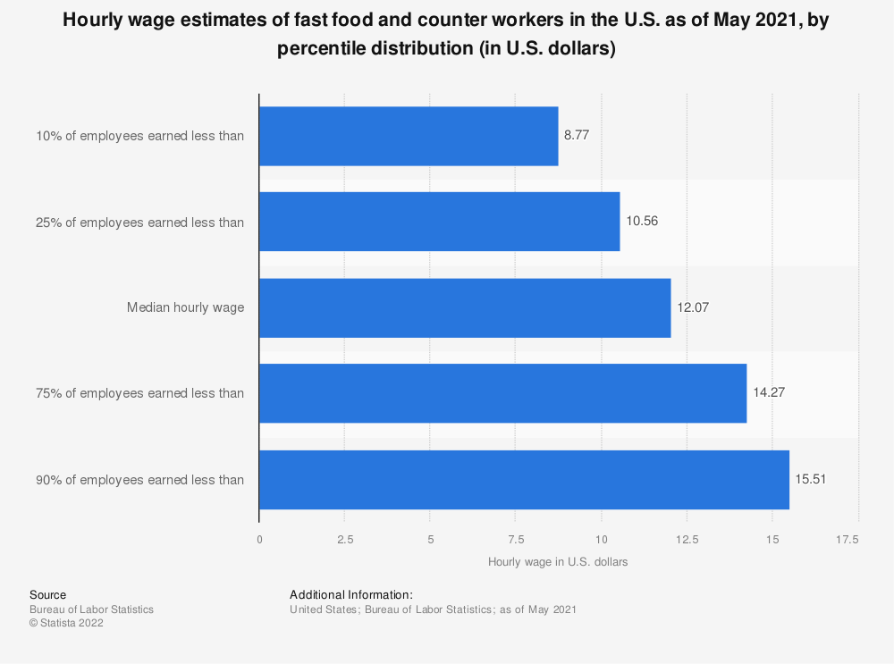 Statistic: Hourly wage estimates of counter attendants, cafeteria, food concession and coffee shop in the U.S. as of May 2018, by percentile distribution (in U.S. dollars)*  | Statista