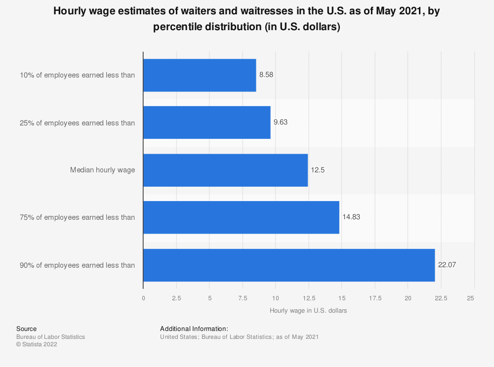 Statistic: Hourly wage estimates of waiters and waitresses in the U.S. as of May 2018, by percentile distribution (in U.S. dollars)* | Statista