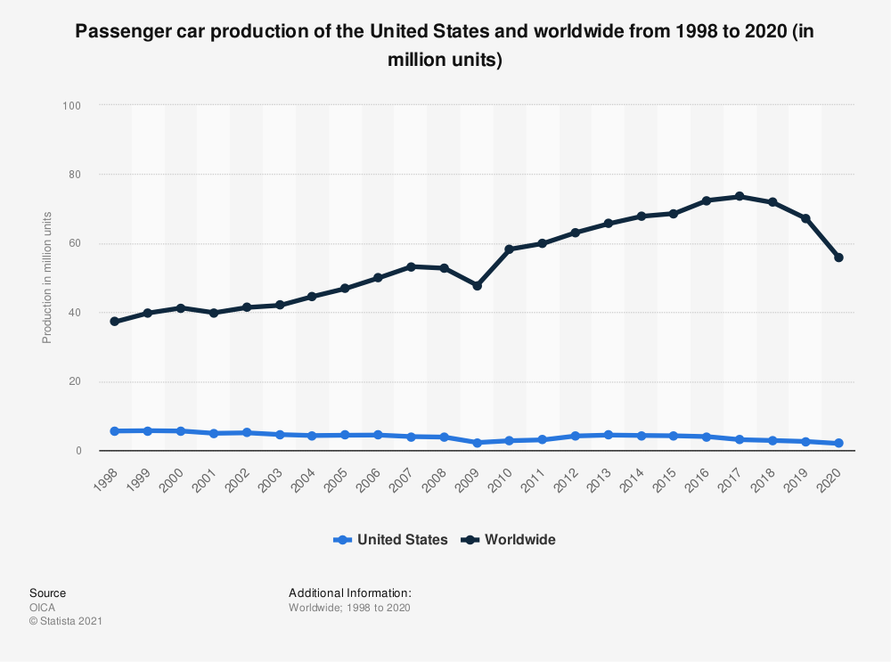 Statistic: Passenger car production of the United States and worldwide from 1998 to 2020 (in million units) | Statista