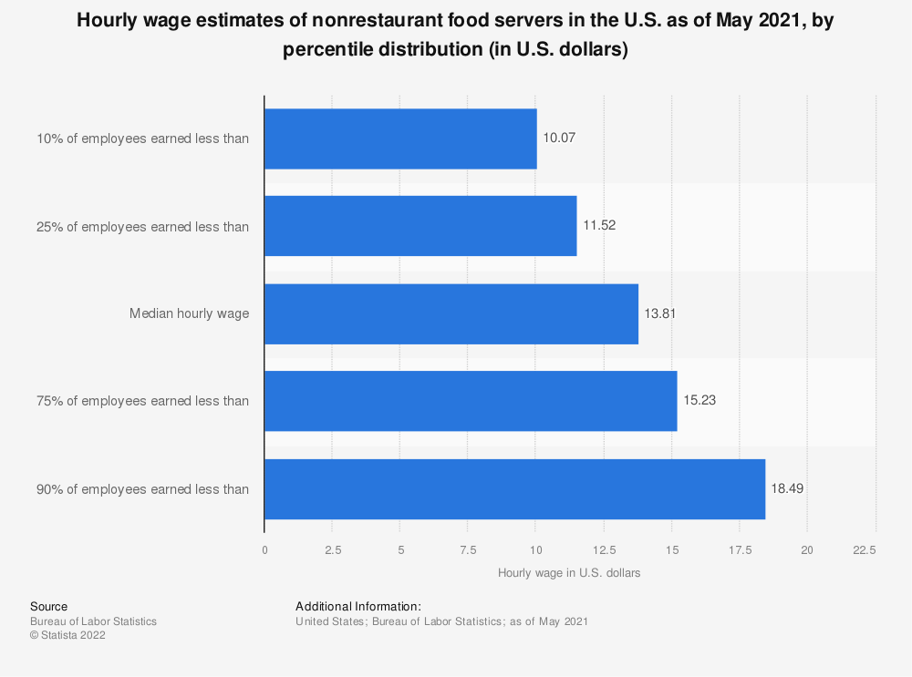Statistic: Hourly wage estimates of nonrestaurant food servers in the U.S. as of May 2018, by percentile distribution (in U.S. dollars)* | Statista