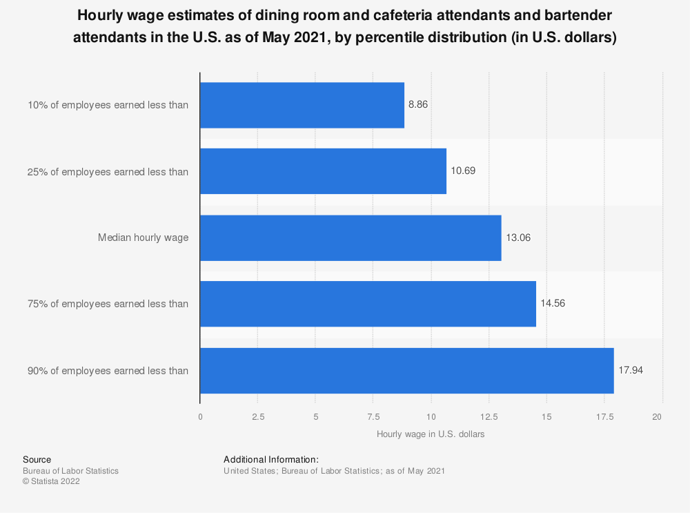 Statistic: Hourly wage estimates of dining room and cafeteria attendants and bartender attendants in the U.S. as of May 2017, by percentile distribution (in U.S. dollars)* | Statista