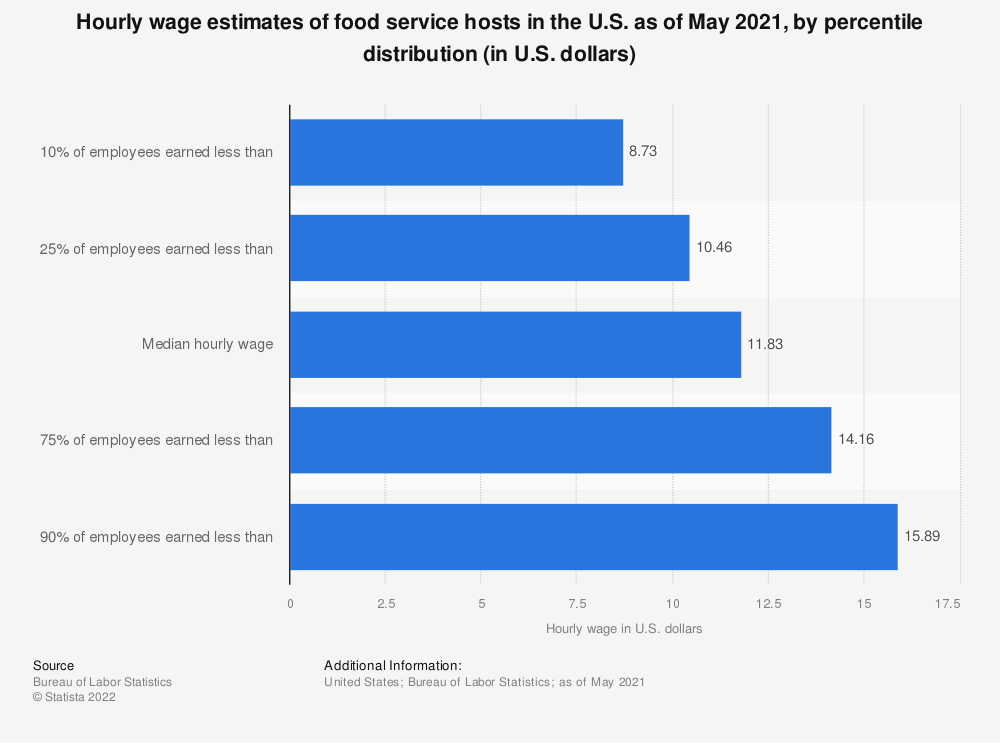 Statistic: Hourly wage estimates of food service hosts in the U.S. as of May 2017, by percentile distribution (in U.S. dollars)* | Statista