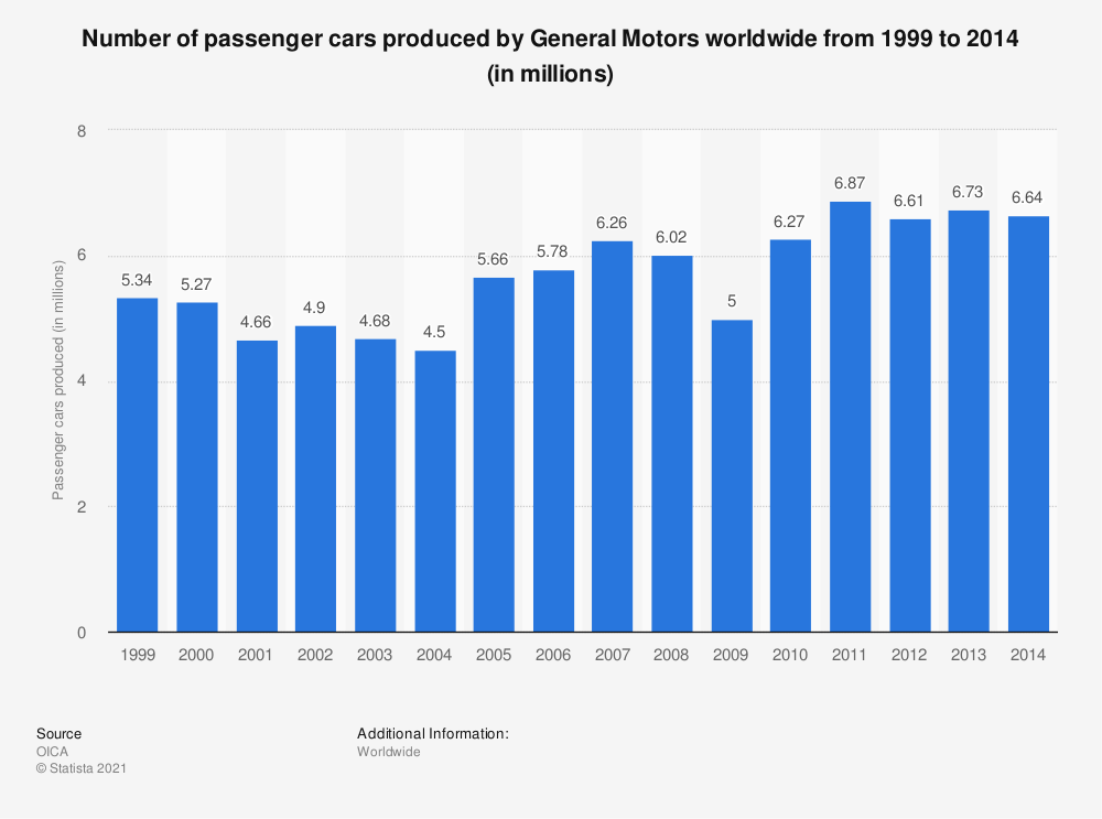 Statistic: Number of passenger cars produced by General Motors worldwide from 1999 to 2014 (in millions) | Statista