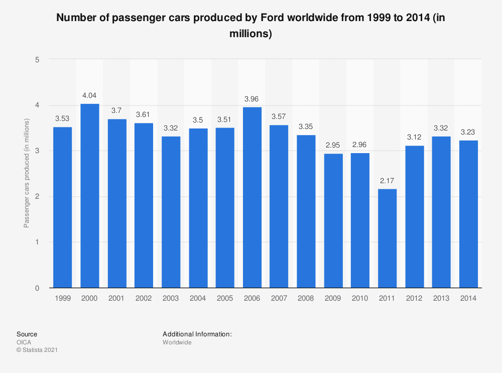Statistic: Number of passenger cars produced by Ford worldwide from 1999 to 2014 (in millions) | Statista