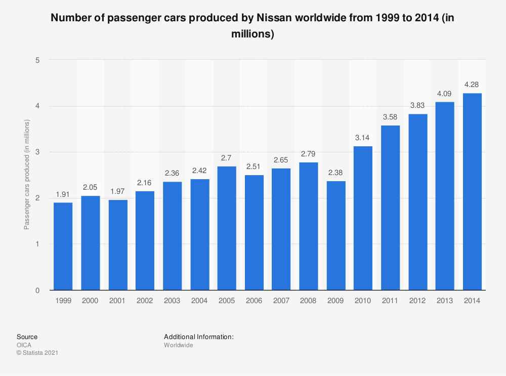Statistic: Number of passenger cars produced by Nissan worldwide from 1999 to 2014 (in millions) | Statista