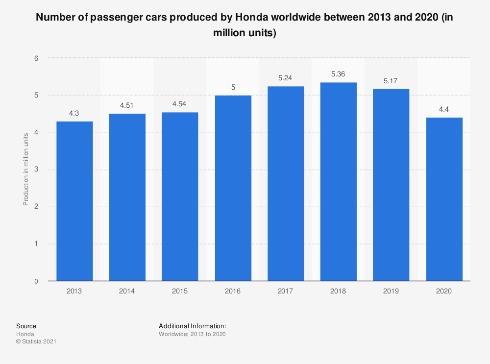 Statistic: Number of passenger cars produced by Honda worldwide between 2015 and 2018 (in million units) | Statista