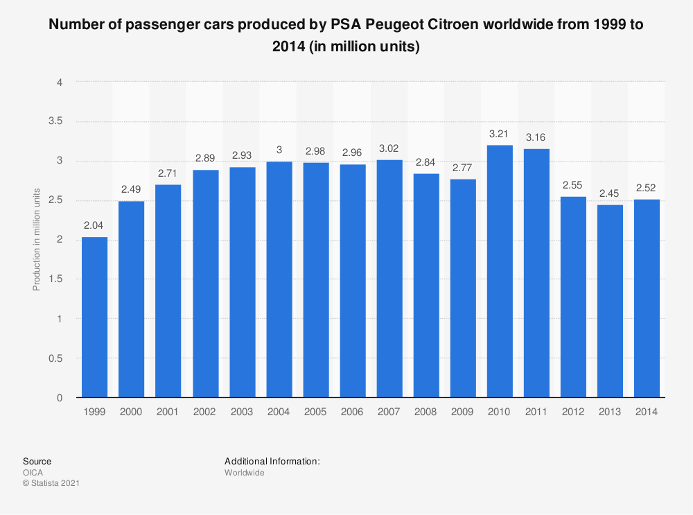 Statistic: Number of passenger cars produced by PSA Peugeot Citroen worldwide from 1999 to 2014 (in million units) | Statista