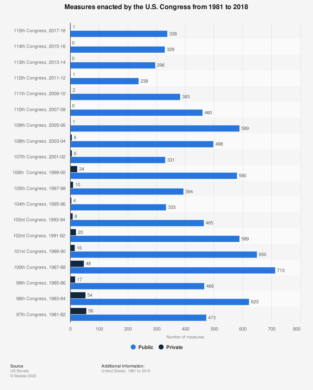Statistic: Measures enacted by the U.S. Congress from 1981 to 2016 | Statista