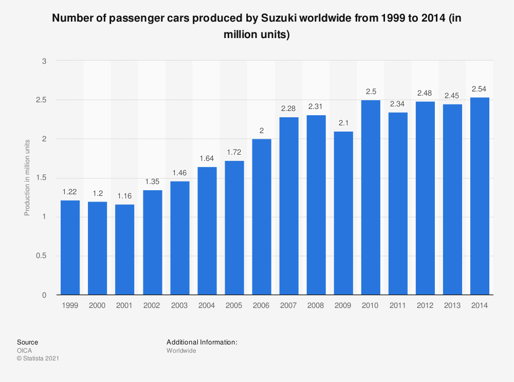 Statistic: Number of passenger cars produced by Suzuki worldwide from 1999 to 2014 (in million units) | Statista
