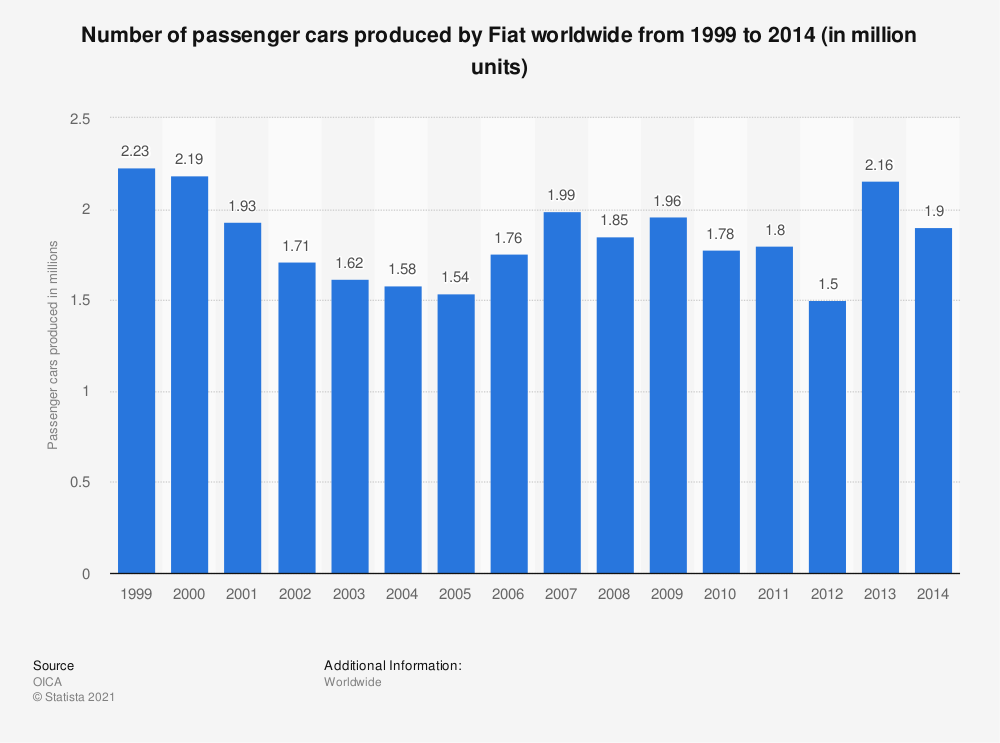Statistic: Number of passenger cars produced by Fiat worldwide from 1999 to 2014 (in million units) | Statista