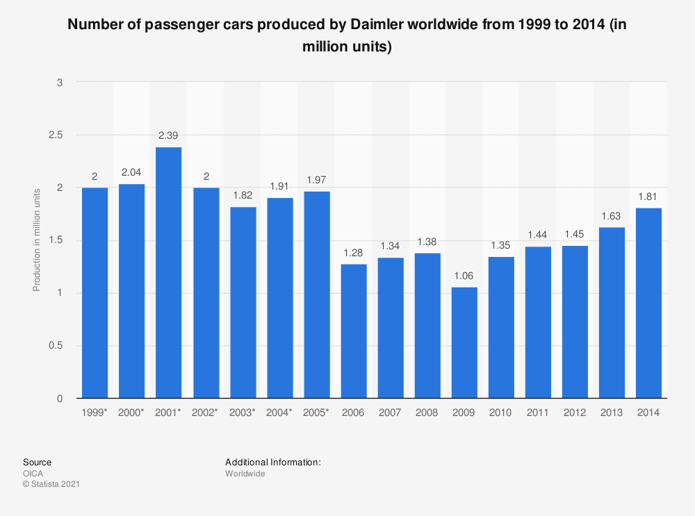 Statistic: Number of passenger cars produced by Daimler worldwide from 1999 to 2014 (in million units) | Statista