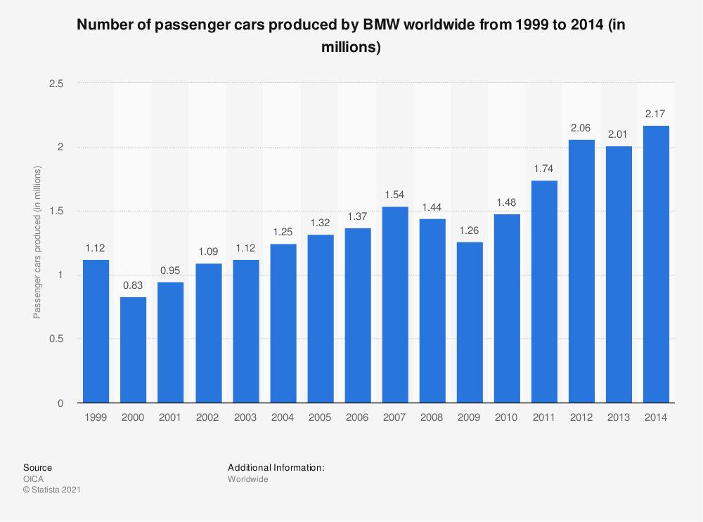 Statistic: Number of passenger cars produced by BMW worldwide from 1999 to 2014 (in millions) | Statista