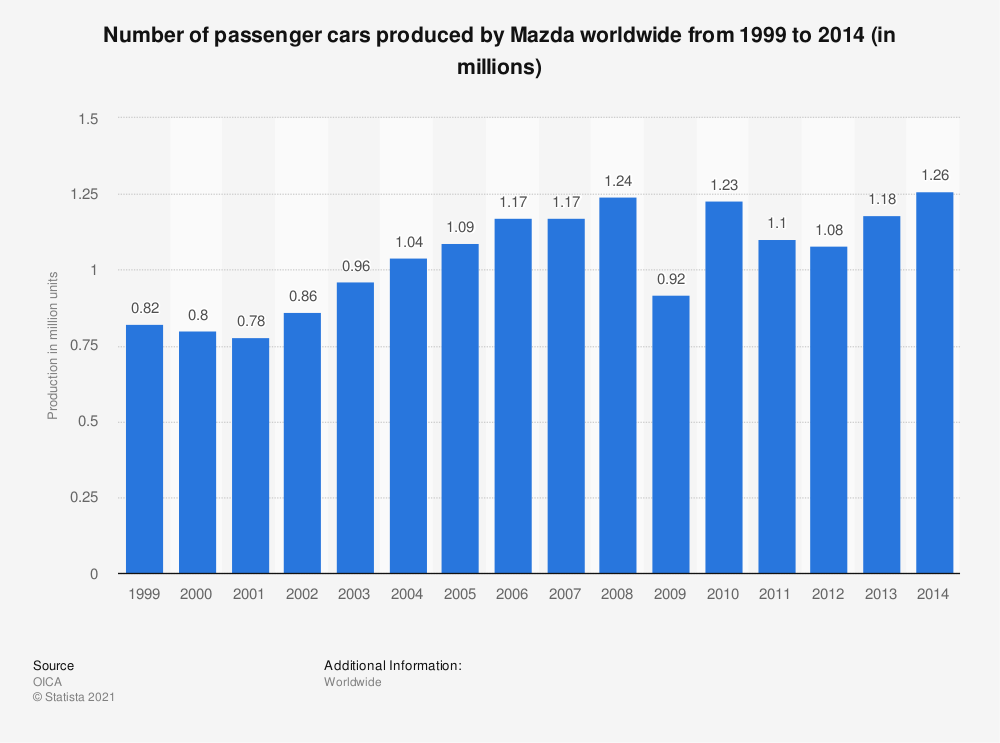 Statistic: Number of passenger cars produced by Mazda worldwide from 1999 to 2014 (in millions) | Statista