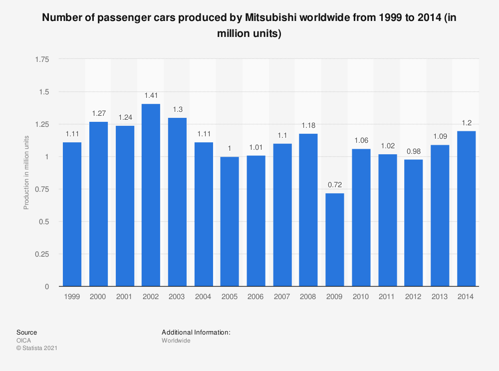 Statistic: Number of passenger cars produced by Mitsubishi worldwide from 1999 to 2014 (in million units) | Statista