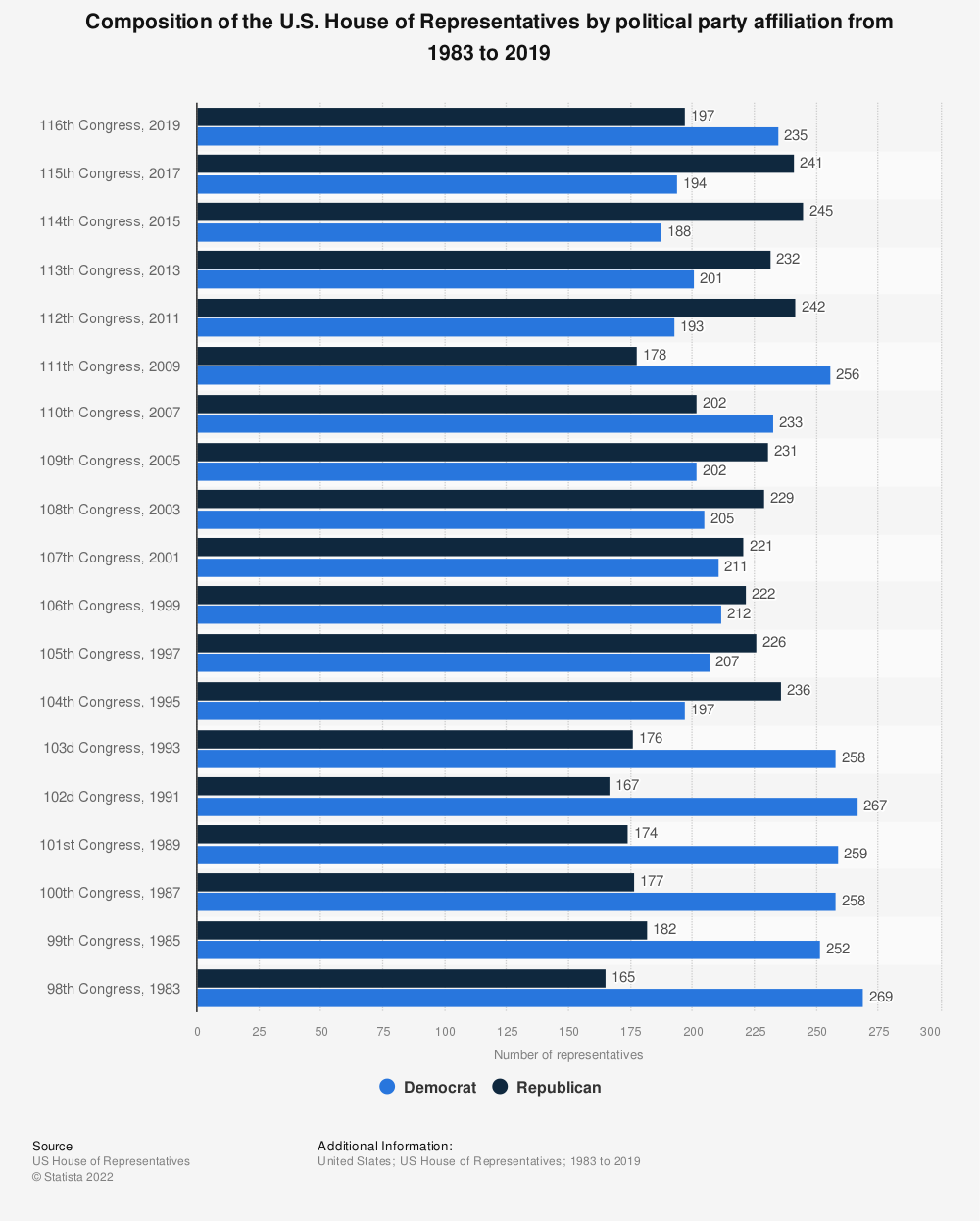 Statistic: Composition of the U.S. House of Representatives by political party affiliation from 1983 to 2019 | Statista