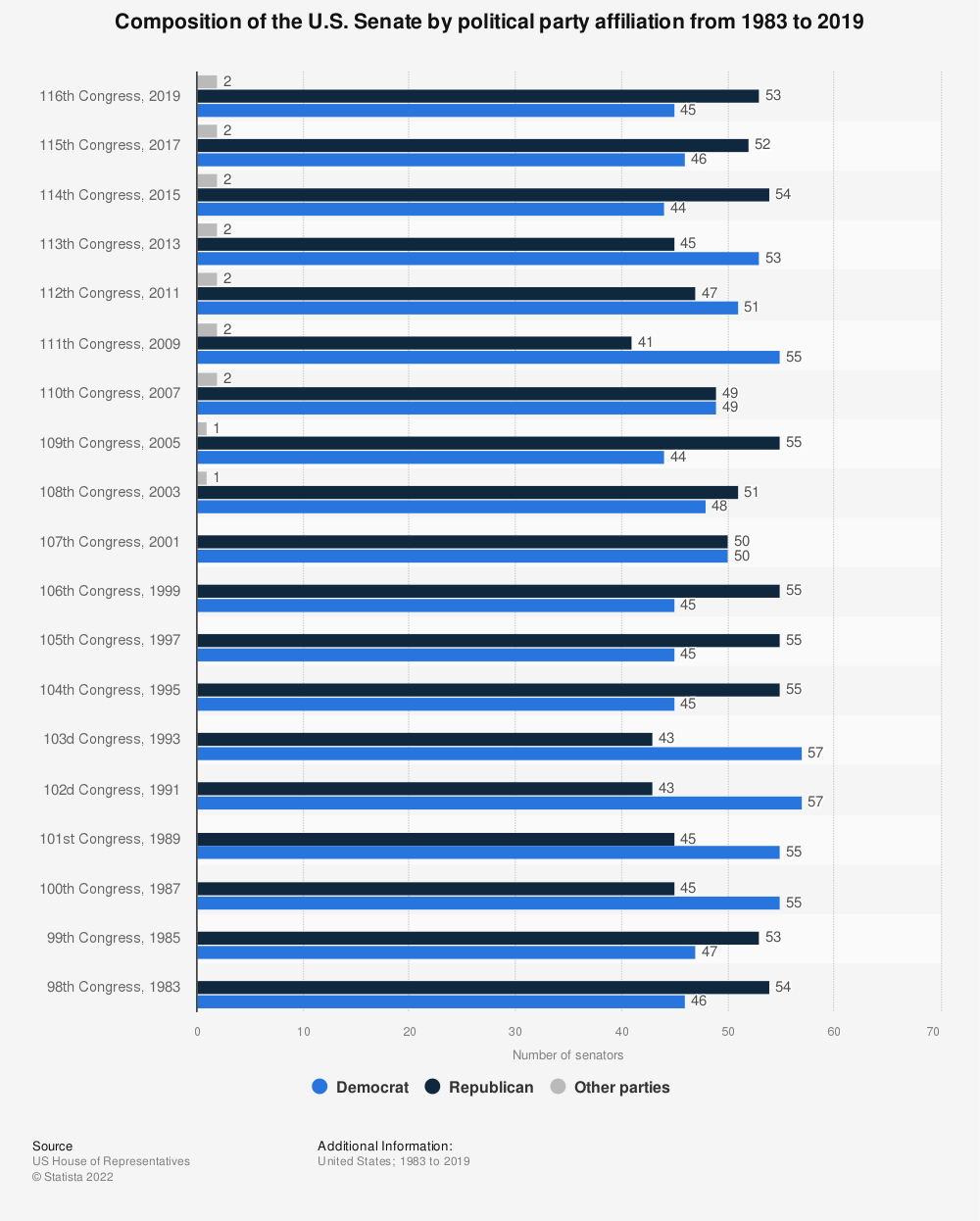 Statistic: Composition of the U.S. Senate by political party affiliation from 1983 to 2019 | Statista