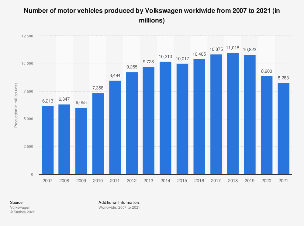 Statistic: Number of motor vehicles produced by Volkswagen worldwide from 2006 to 2018 (in millions) | Statista