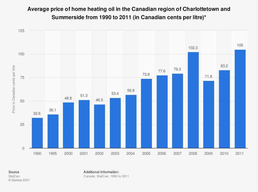 Statistic: Average price of home heating oil in the Canadian region of Charlottetown and Summerside from 1990 to 2011 (in Canadian cents per litre)* | Statista
