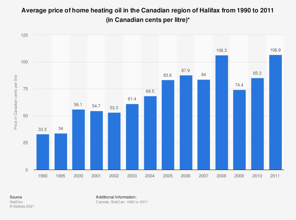 Statistic: Average price of home heating oil in the Canadian region of Halifax from 1990 to 2011 (in Canadian cents per litre)* | Statista