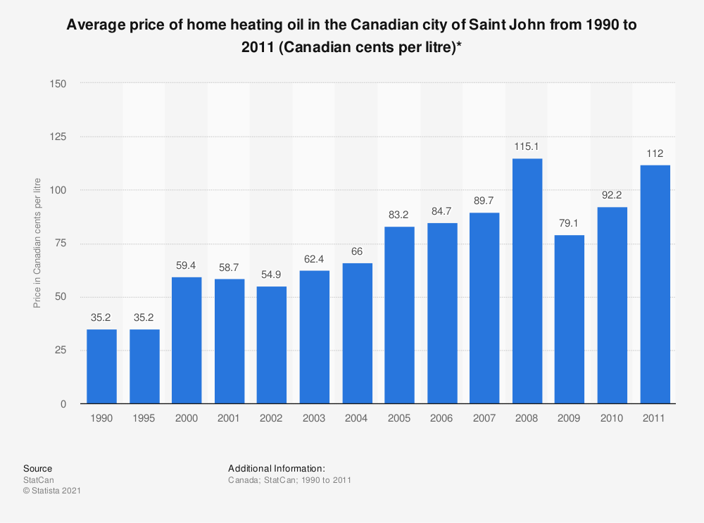 Statistic: Average price of home heating oil in the Canadian city of Saint John from 1990 to 2011 (Canadian cents per litre)* | Statista