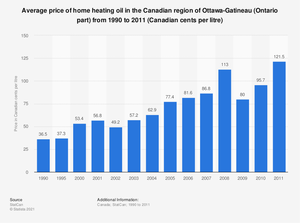 Statistic: Average price of home heating oil in the Canadian region of Ottawa-Gatineau (Ontario part) from 1990 to 2011 (Canadian cents per litre) | Statista