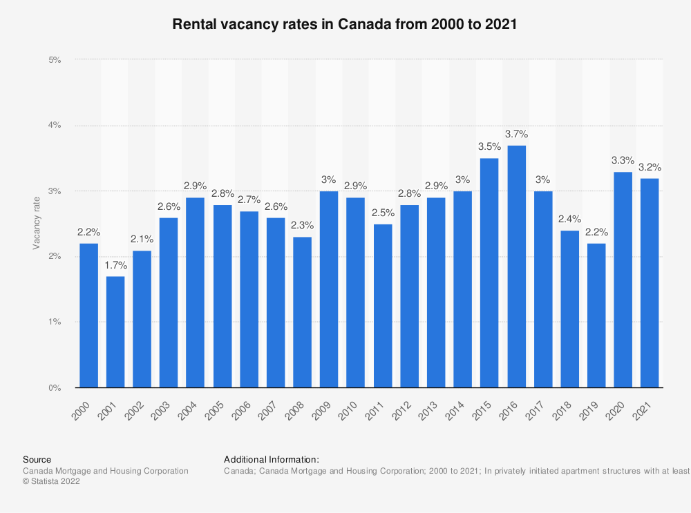 Statistic: Rental vacancy rates in Canada from 2000 to 2018 | Statista