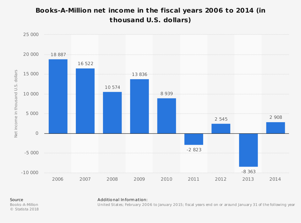 Statistic: Books-A-Million net income in the fiscal years 2006 to 2014 (in thousand U.S. dollars) | Statista