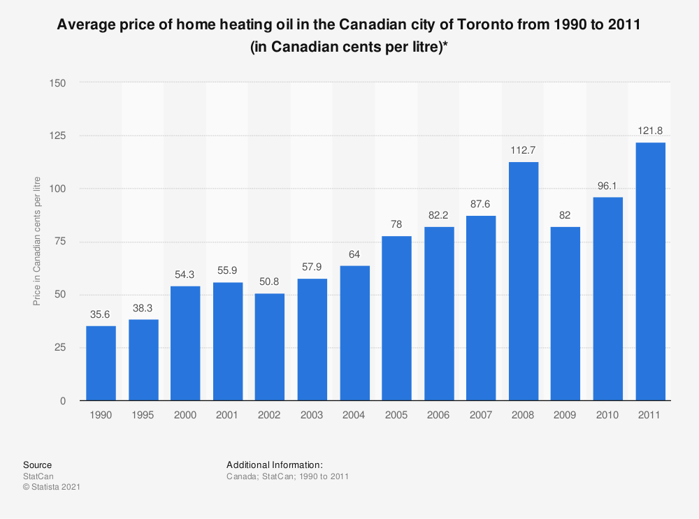 Statistic: Average price of home heating oil in the Canadian city of Toronto from 1990 to 2011 (in Canadian cents per litre)* | Statista