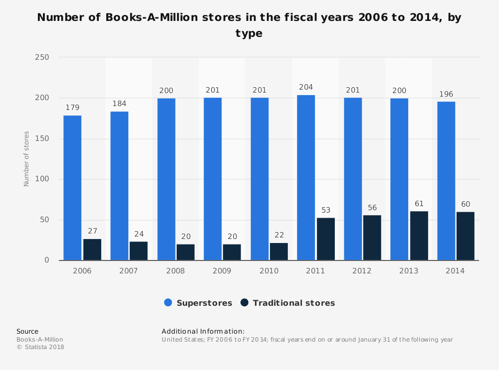 Statistic: Number of Books-A-Million stores in the fiscal years 2006 to 2014, by type | Statista