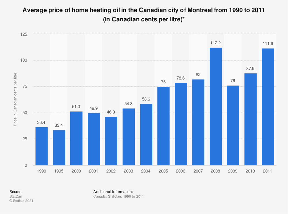 Statistic: Average price of home heating oil in the Canadian city of Montreal from 1990 to 2011 (in Canadian cents per litre)* | Statista