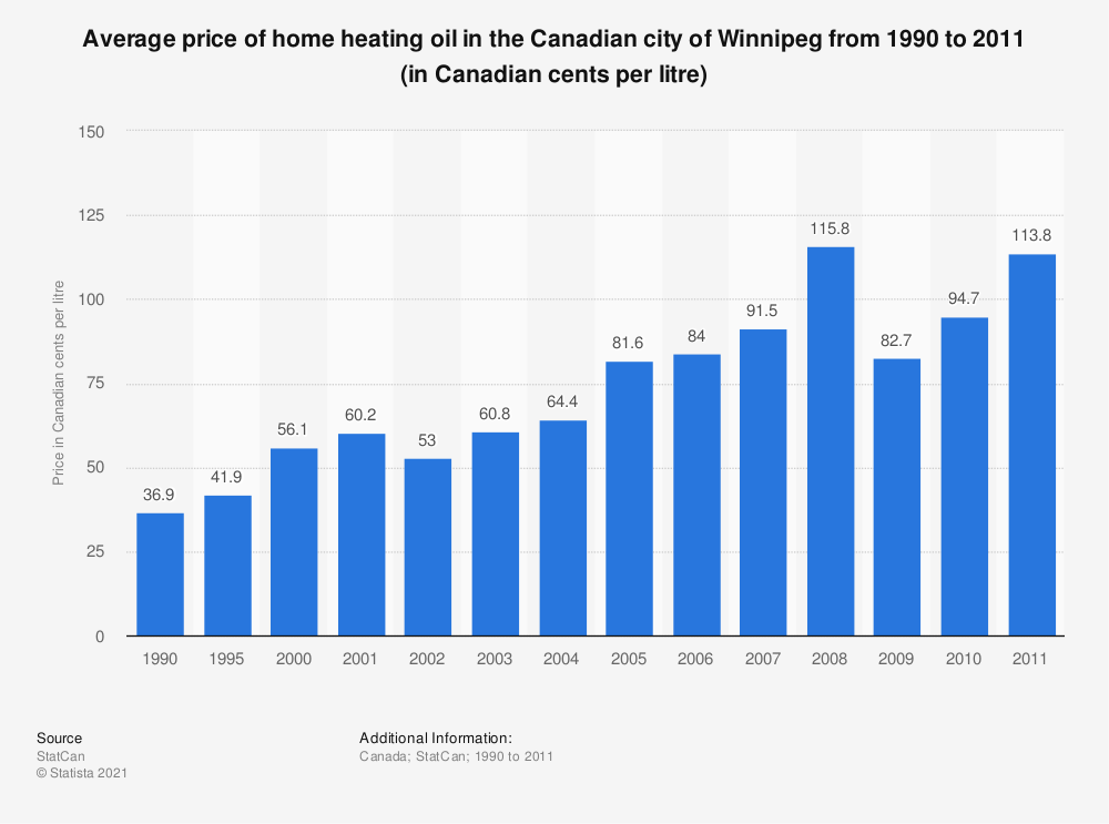 Statistic: Average price of home heating oil in the Canadian city of Winnipeg from 1990 to 2011 (in Canadian cents per litre) | Statista
