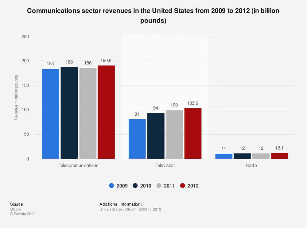 Statistic: Communications sector revenues in the United States from 2009 to 2012 (in billion pounds) | Statista